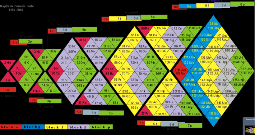 Chart of Chemical Elements 1472x782.09 PM